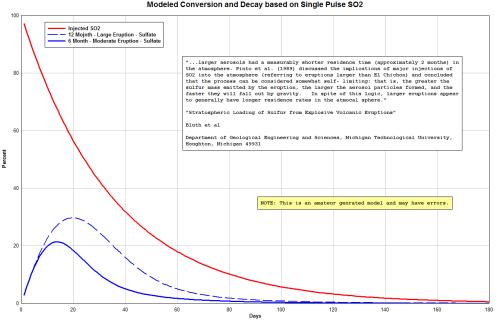 CO2 Conversion to Sulfate