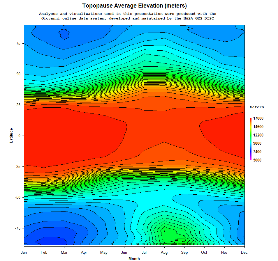 Tropopause Height