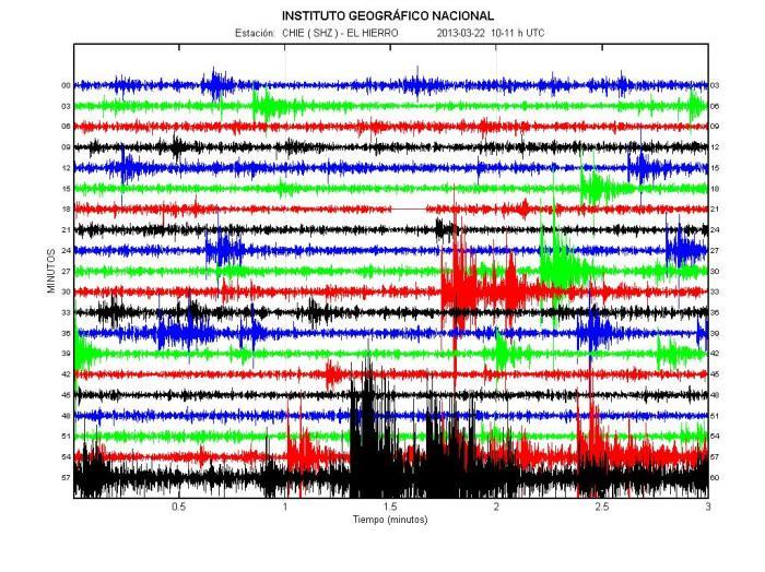 http://www.avcan.org/?m=Catalogo&a=gramas&fecha=22/03/2013&hora=10&estacion=CHIE&tipo=1