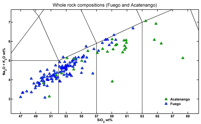 A plot of the whole rock TAS that I made from the CENTAM database