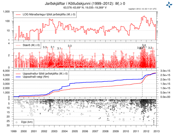 Image from Icelandic Met Office. Legend of earthquake activity and data from 1999 to present.