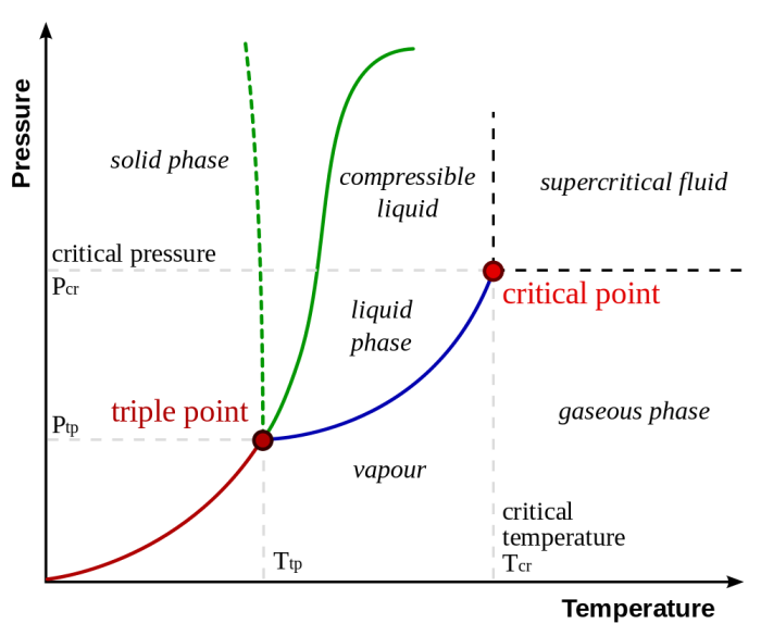 A typical phase diagram. The solid green line applies to most substances; the dotted green line gives the anomalous behavior of water. The green lines mark the freezing point and the blue line the boiling point, showing how they vary with pressure (Wikimedia Commons).