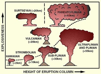 Various types of eruptions based on the ash columns they produce.