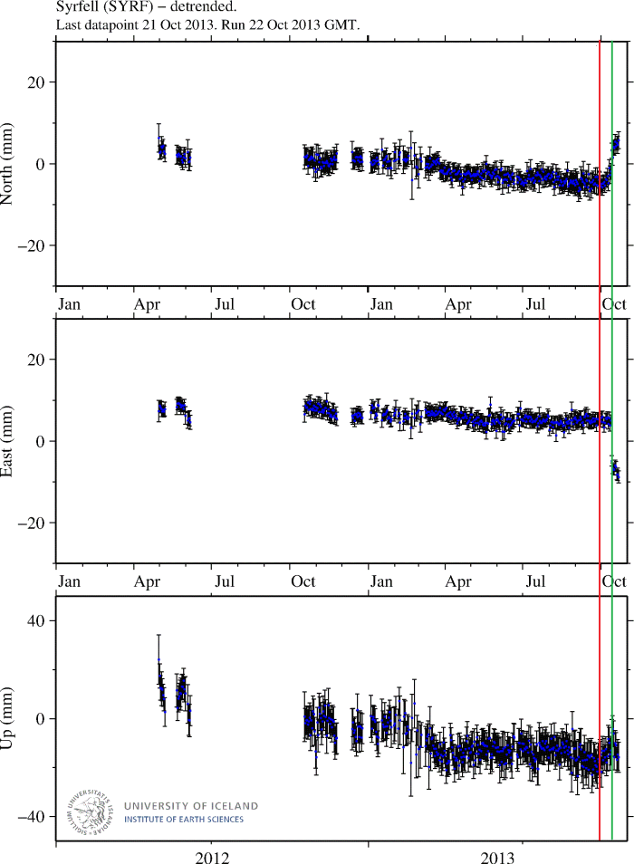 Image from University of Iceland - Institute of Earth Sciences, Sigrún Hreinsdóttir. Red line, onset of up component, green line, M4.8 earthquake. Click on image to view full size.