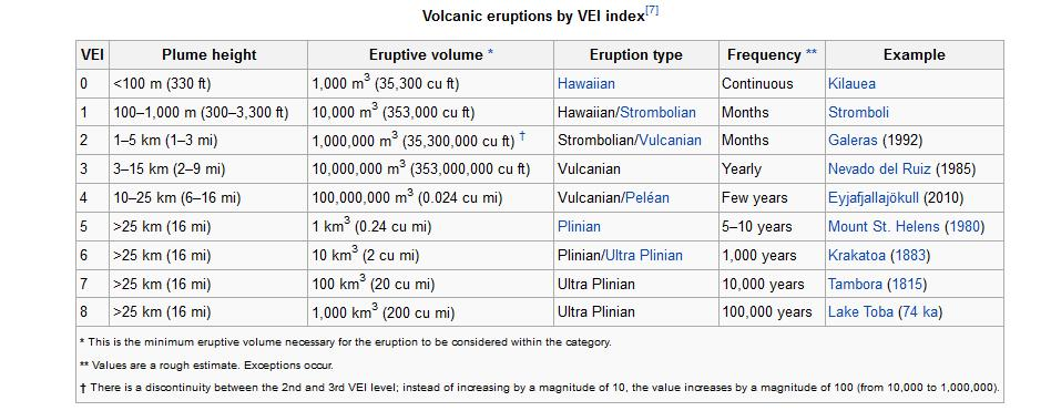types of volcanic eruptions Explosive new eruptions from hawaii's kilauea volcano have prompted an  emergency evacuation of residents from a second.