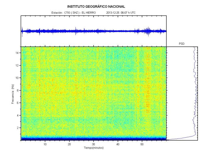 This is the highest level so far of harmonic tremor.