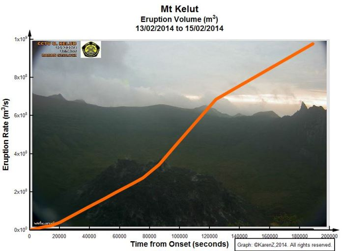 Fig 6: Graph by the author, reproduced with her permission here; copyright rests with the author.  Background image of the lava dome from Kelud's webcam:  http://vsi.esdm.go.id .  Sadly, neither the lava dome nor the webcam survived the eruption.