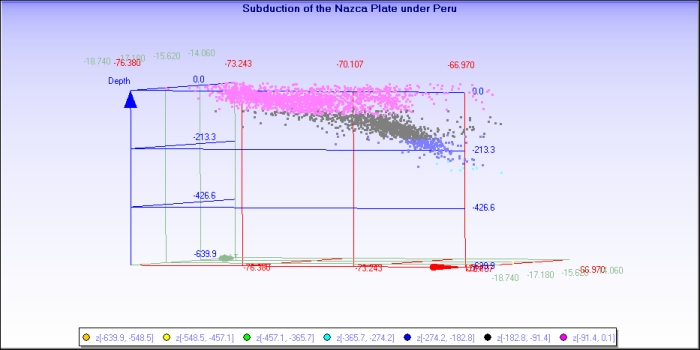 Fig 9:  Plot by the author of Longitude v Depth rotated slightly for the above earthquakes to show the subduction of the Nazca plate under Peru. Colours indicate depth in km. Plot reproduced with her permission here; copyright rests with the author.