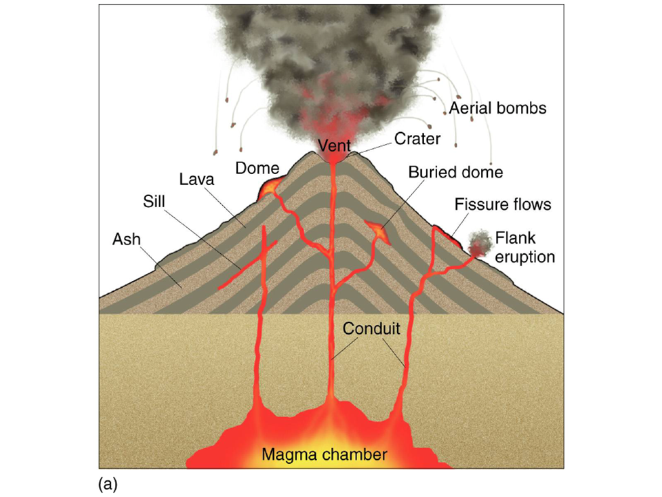 Volcano – a mountain that spits fire? Volcano basics part ...