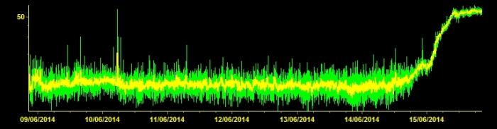 Volcanic tremor at EPCN station. http://www.ct.ingv.it/en/tremore-vulcanico.html