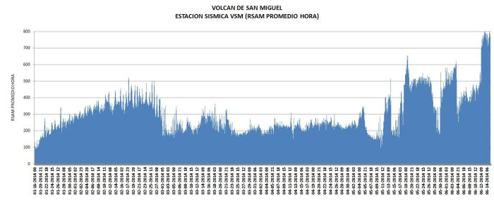 Volcanic tremor under  Chaparrastique volcano. http://www.snet.gob.sv/ver/vulcanologia/informes+especiales/