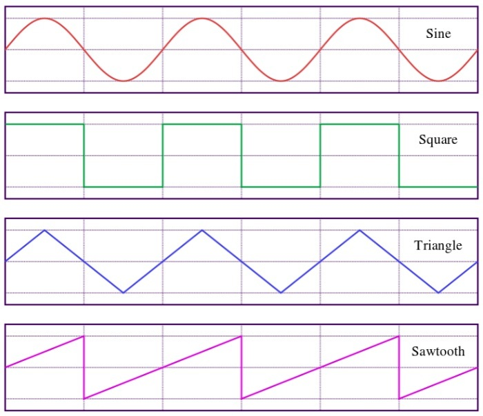 The four base module waveforms that are possible. By combining these 4 building blocks you can through combinatoric synthesis produce any comples waveform. Notice that all 4 base wave forms follow the 0, 1, 0, -1, 0 progression. Image by Omegatron, Wikimedia commons.