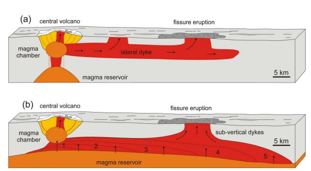 Image by Tom. Upper part shows a closed propagating dyke. The lower shows a rift open down to the mantle. The upper version draws its magma from a central volcano, the lower from the mantle. Upper alternative would give a smaller eruption than the lower.