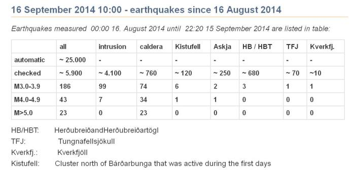 Summary of earthquakes from August 16th to Sptember 15th (IMO)