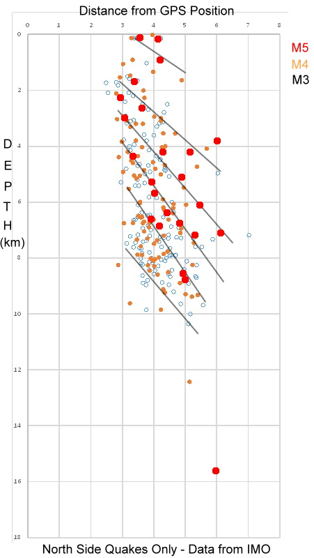 The faults and slabs of the N Quadrant as revealed by the earthquake data from IMO (IanF & Deep Thought)