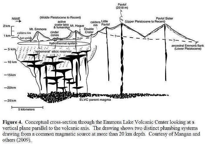 Emmons Lake plumbing – from Pavlof, Alaska Peninsula, description of 2013 Eruption