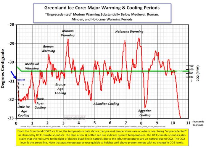 Ice Core Data for Temperature Record - http://www.c3headlines.com/ice-core-data/page/4/