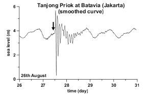 Tidal gauge at Batavia