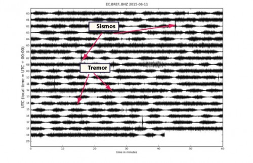 Seismic signals showing numerous long period seismic events and volcanic tremor periods interspersed by volcanic earthquakes.